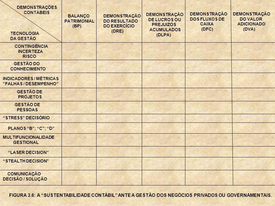 DEMONSTRAÇÕES CONTÁBEIS TECNOLOGIA DA GESTÃO CONTINGÊNCIA INCERTEZA RISCO GESTÃO DO CONHECIMENTO BALANÇO PATRIMONIAL (BP) DEMONSTRAÇÃO DO RESULTADO DO
