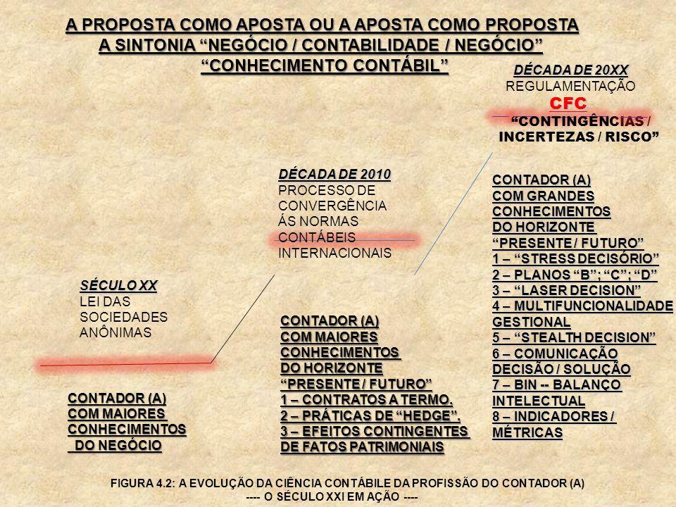 DÉCADA DE 2010 PROCESSO DE CONVERGÊNCIA ÁS NORMAS CONTÁBEIS INTERNACIONAIS SÉCULO XX LEI DAS SOCIEDADES ANÔNIMAS DÉCADA DE 20XX REGULAMENTAÇÃO CFC CON