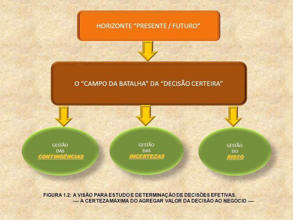 HORIZONTE PRESENTE / FUTURO O CAMPO DA BATALHA DA DECISÃO CERTEIRA GESTÃO DASINCERTEZAS GESTÃO DASINCERTEZAS GESTÃO DORISCO GESTÃO DORISCO GESTÃO DASC