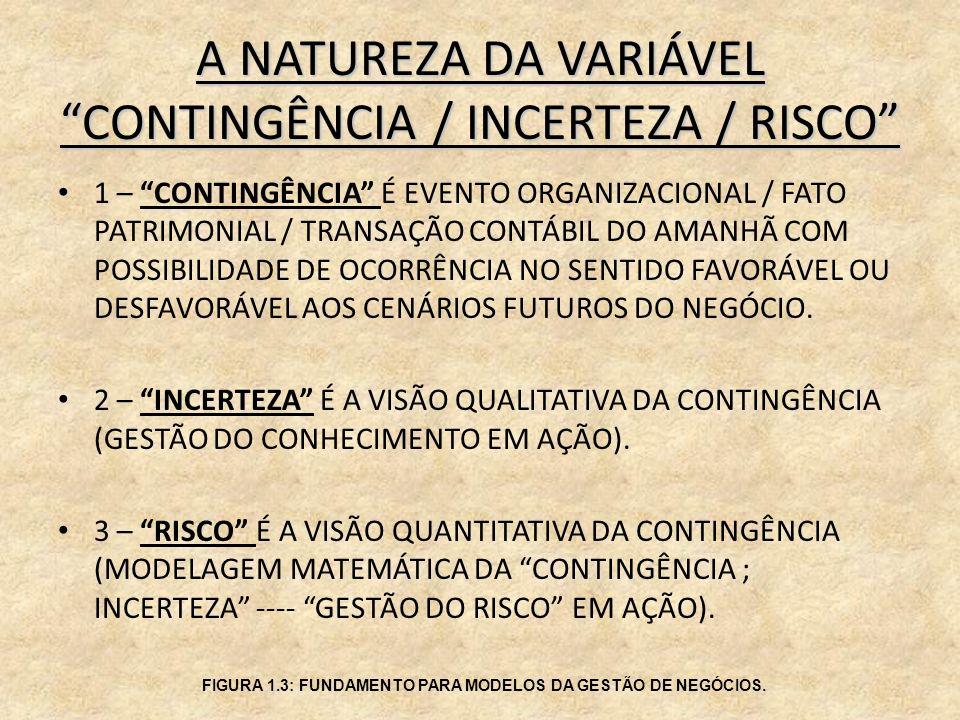 A NATUREZA DA VARIÁVEL CONTINGÊNCIA / INCERTEZA / RISCO 1 – CONTINGÊNCIA É EVENTO ORGANIZACIONAL / FATO PATRIMONIAL / TRANSAÇÃO CONTÁBIL DO AMANHÃ COM