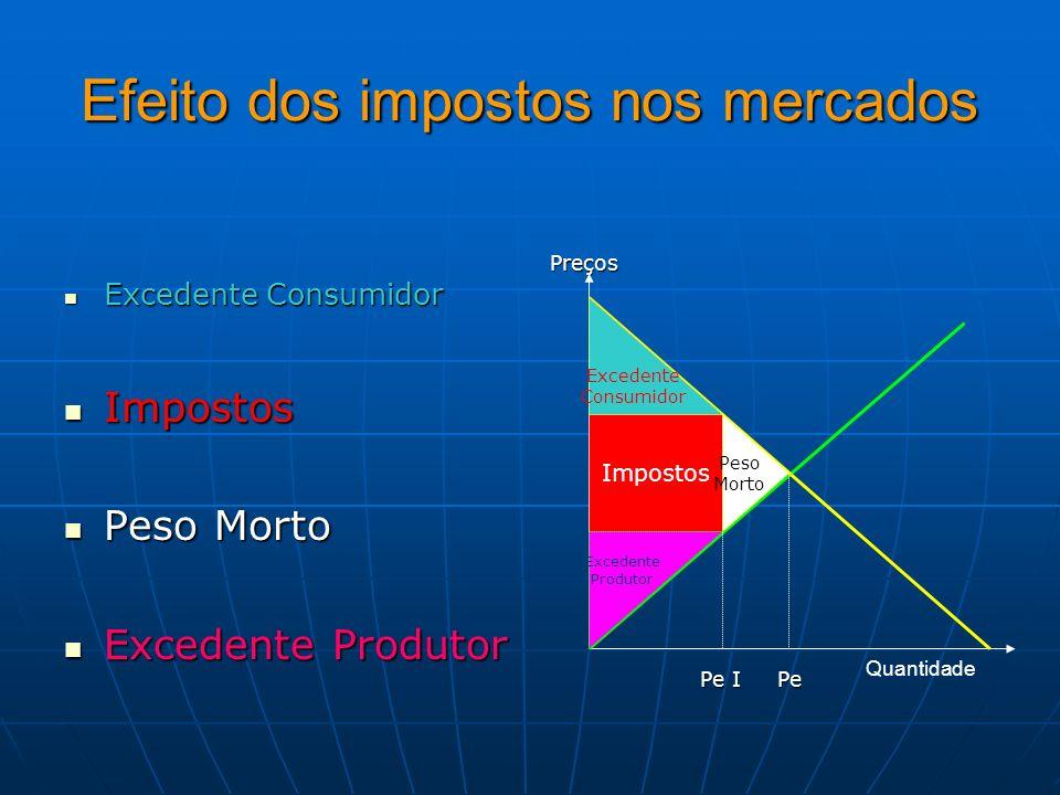 Efeito dos impostos nos mercados Excedente Consumidor Excedente Consumidor Impostos Impostos Peso Morto Peso Morto Excedente Produtor Excedente Produt