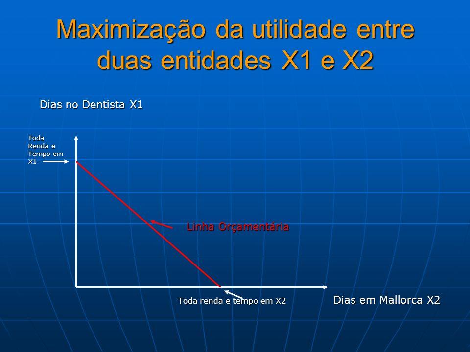 Maximização da utilidade entre duas entidades X1 e X2 Dias no Dentista X1 Dias no Dentista X1Toda Renda e Tempo em X1 Linha Orçamentária Linha Orçamen