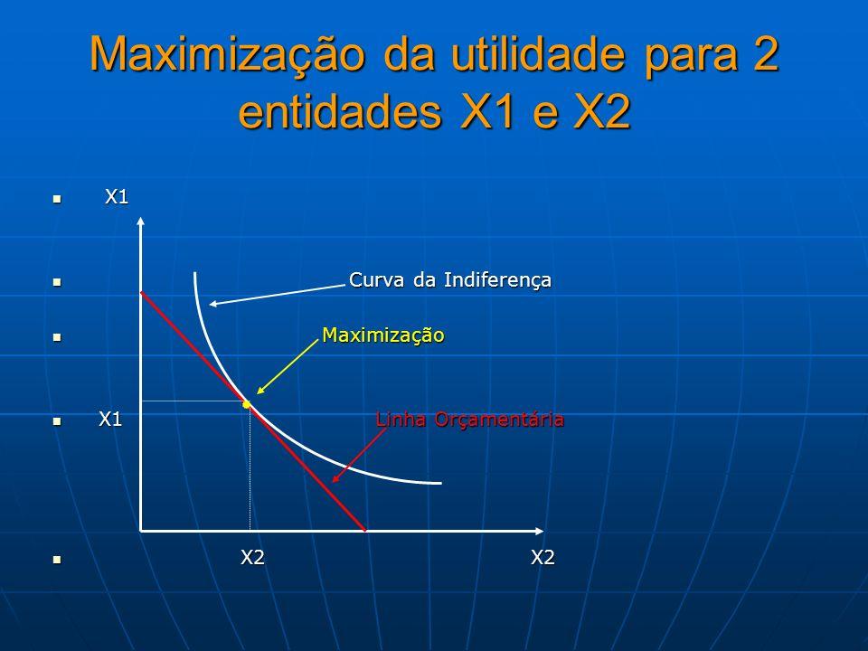 Maximização da utilidade para 2 entidades X1 e X2 X1 X1 Curva da Indiferença Curva da Indiferença Maximização Maximização X1 Linha Orçamentária X1 Lin