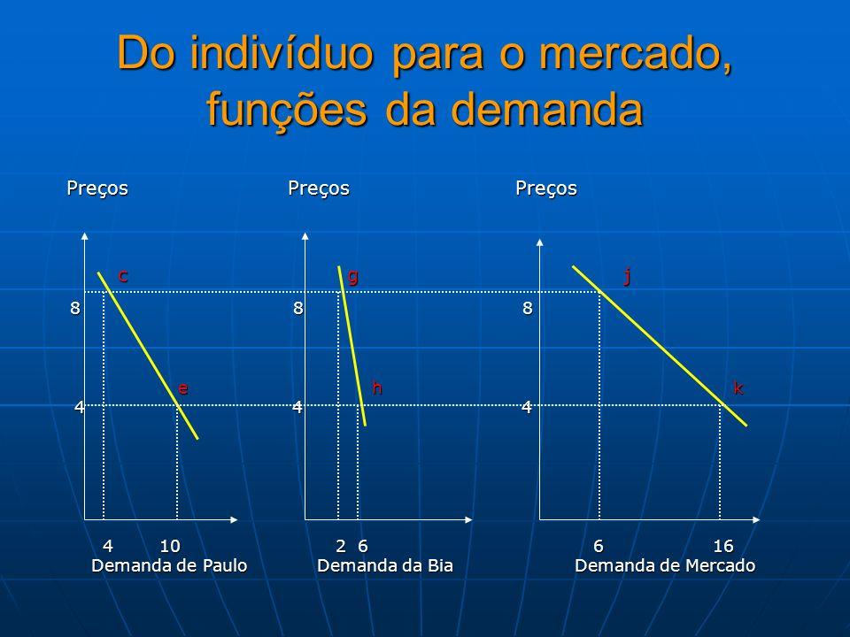 Do indivíduo para o mercado, funções da demanda Preços Preços Preços Preços Preços Preços c g j c g j 8 8 8 8 8 8 e h k e h k 4 4 4 4 4 4 4 10 2 6 6 1