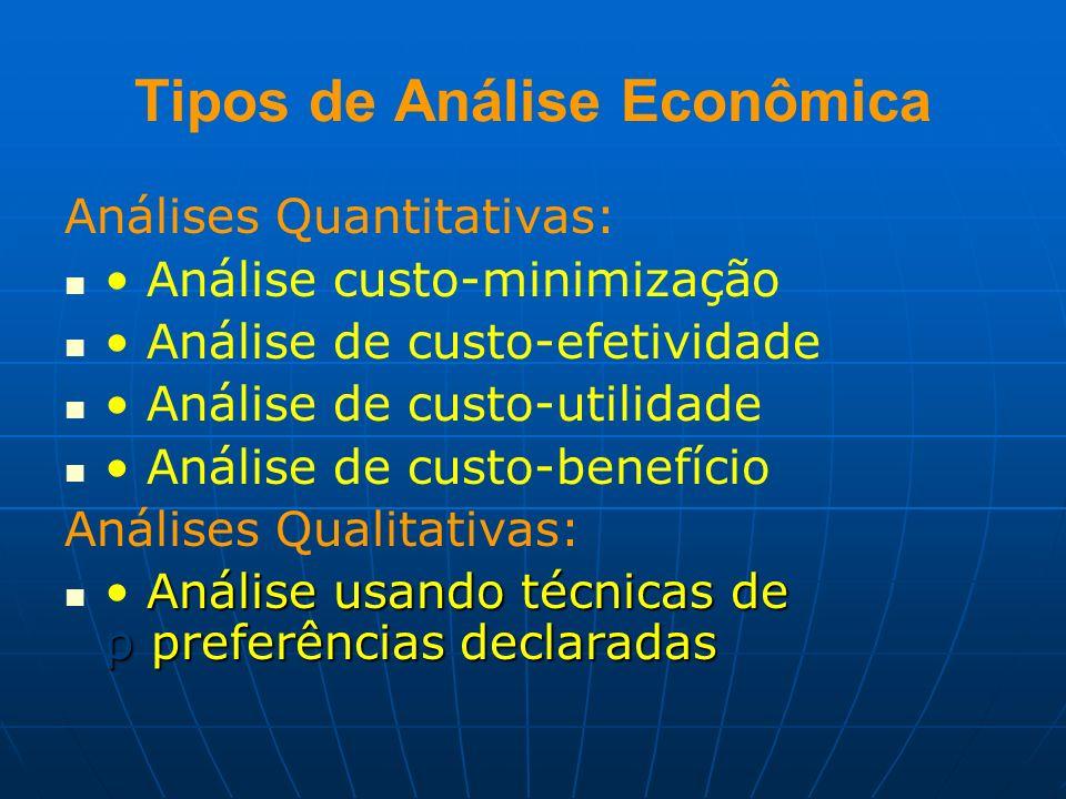 Tipos de Análise Econômica Análises Quantitativas: Análise custo-minimização Análise de custo-efetividade Análise de custo-utilidade Análise de custo-