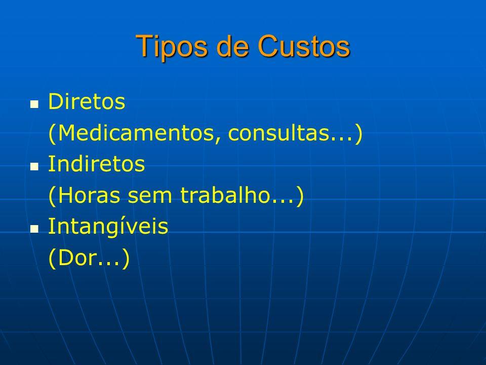 Tipos de Custos Diretos (Medicamentos, consultas...) Indiretos (Horas sem trabalho...) Intangíveis (Dor...)