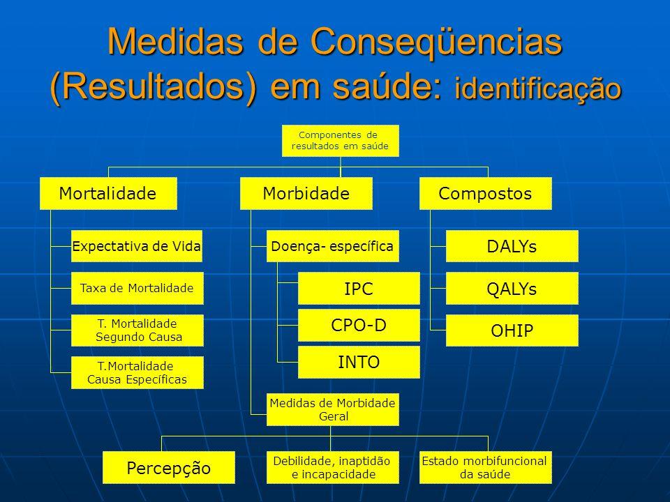 Medidas de Conseqüencias (Resultados) em saúde: identificação Componentes de resultados em saúde MortalidadeMorbidadeCompostos Expectativa de VidaDoen