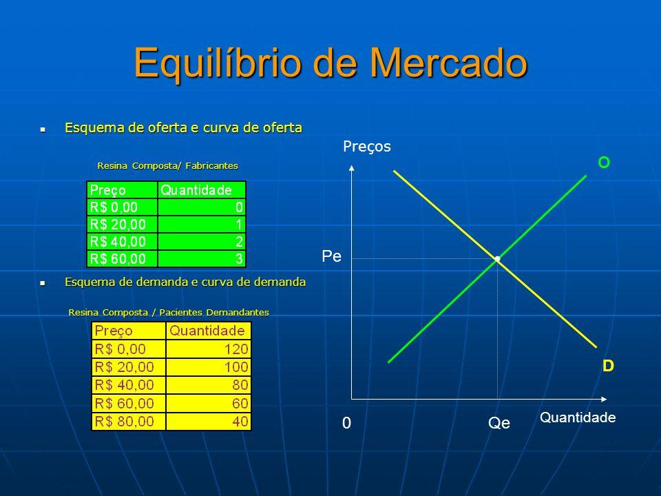 Equilíbrio de Mercado Esquema de oferta e curva de oferta Esquema de oferta e curva de oferta Resina Composta/ Fabricantes Resina Composta/ Fabricante