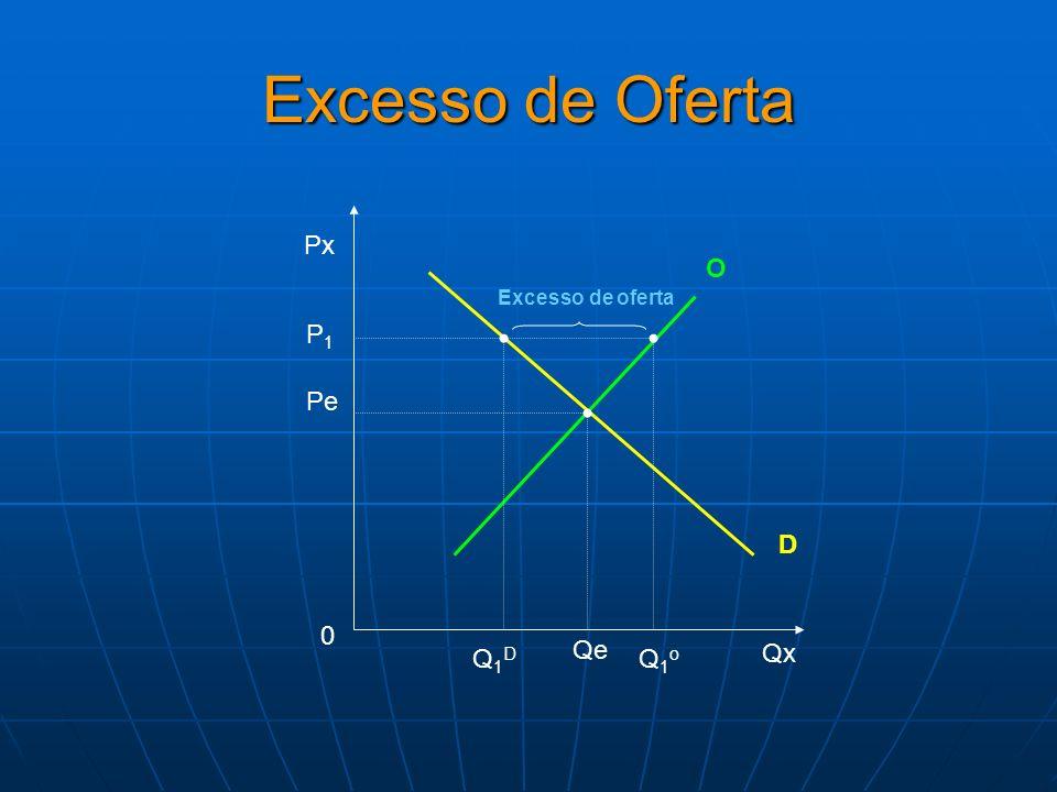 Excesso de Oferta Px Qx O 0 D Pe Qe P1P1 Q1oQ1o Q1DQ1D Excesso de oferta