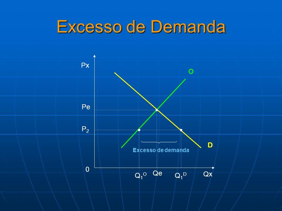 Eficiência e Excedente A curva demanda mede a disposição a pagar por cada unidade.