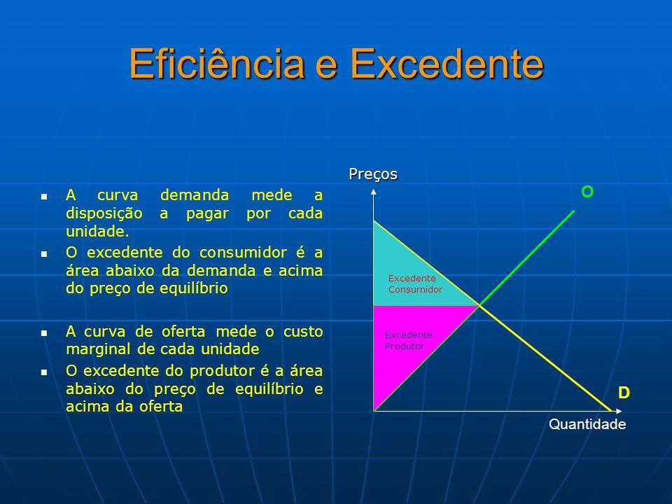 Eficiência e Excedente A curva demanda mede a disposição a pagar por cada unidade. O excedente do consumidor é a área abaixo da demanda e acima do pre