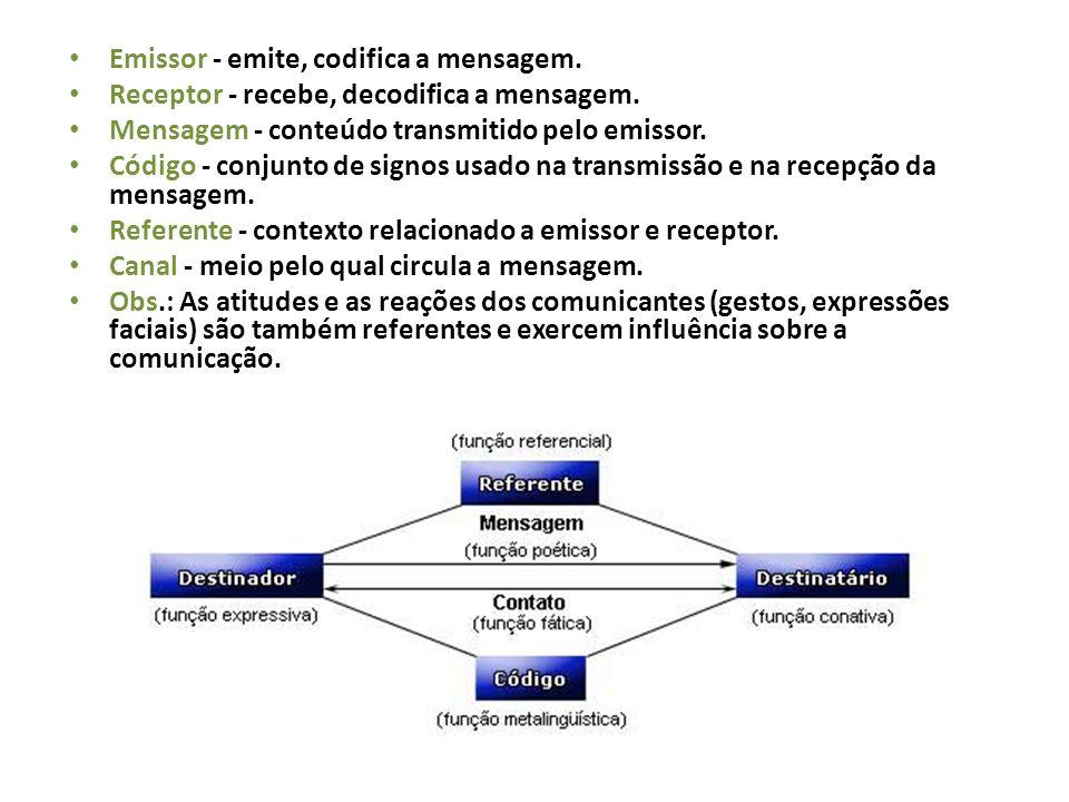 Emissor - emite, codifica a mensagem. Receptor - recebe, decodifica a mensagem. Mensagem - conteúdo transmitido pelo emissor. Código - conjunto de sig