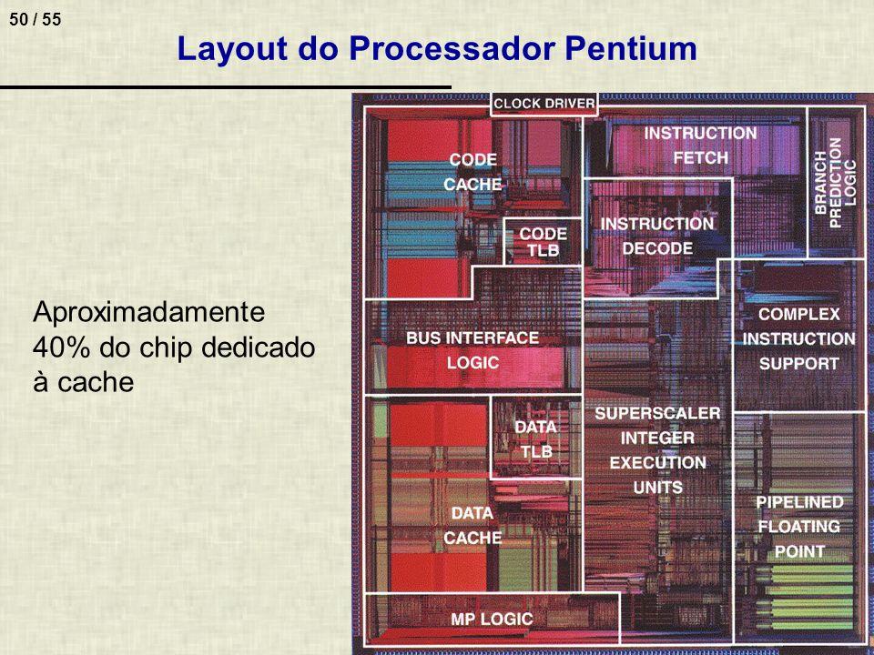 50 / 55 Layout do Processador Pentium Aproximadamente 40% do chip dedicado à cache
