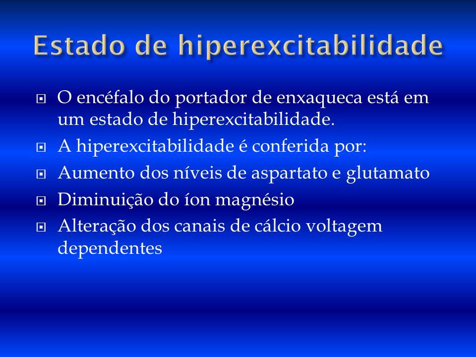O encéfalo do portador de enxaqueca está em um estado de hiperexcitabilidade. A hiperexcitabilidade é conferida por: Aumento dos níveis de aspartato e