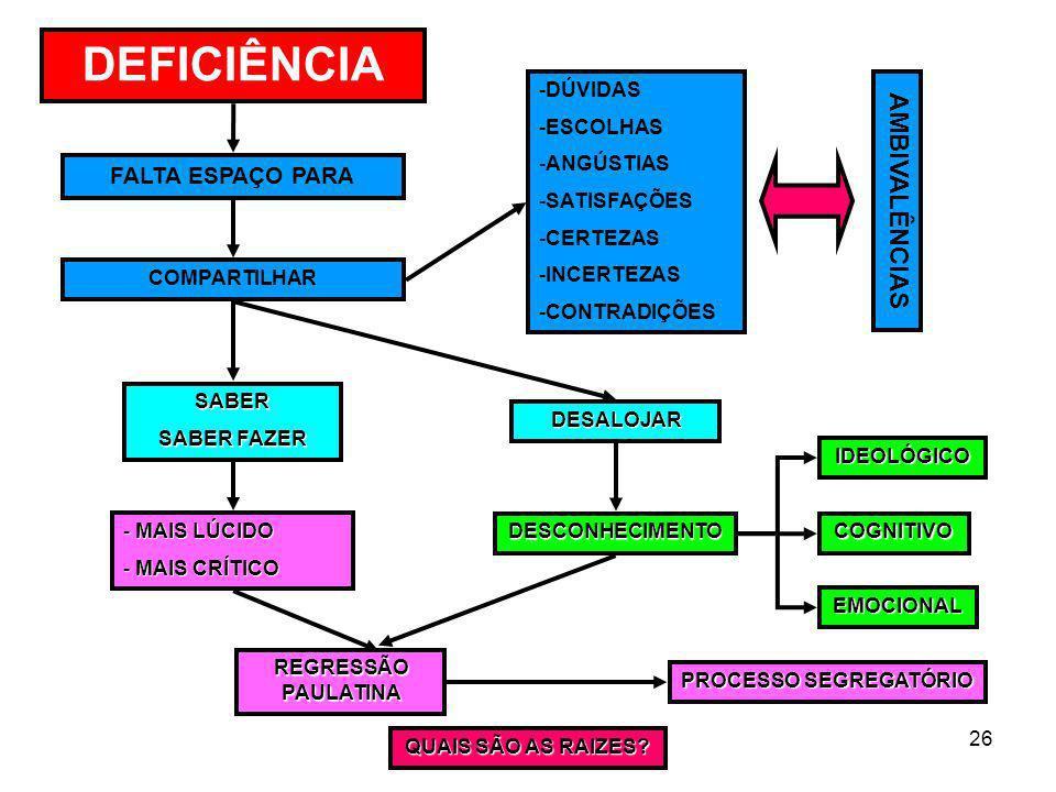 26 DEFICIÊNCIA FALTA ESPAÇO PARA COMPARTILHAR -DÚVIDAS -ESCOLHAS -ANGÚSTIAS -SATISFAÇÕES -CERTEZAS -INCERTEZAS -CONTRADIÇÕES AMBIVALÊNCIAS DESALOJAR D