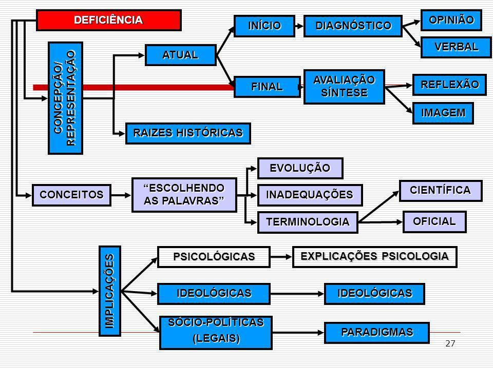 27 DEFICIÊNCIA CONCEITOS ESCOLHENDO AS PALAVRAS EVOLUÇÃO INADEQUAÇÕES TERMINOLOGIA CONCEPÇÃO/ REPRESENTAÇÃO AVALIAÇÃO SÍNTESE REFLEXÃO IMAGEM VERBAL A