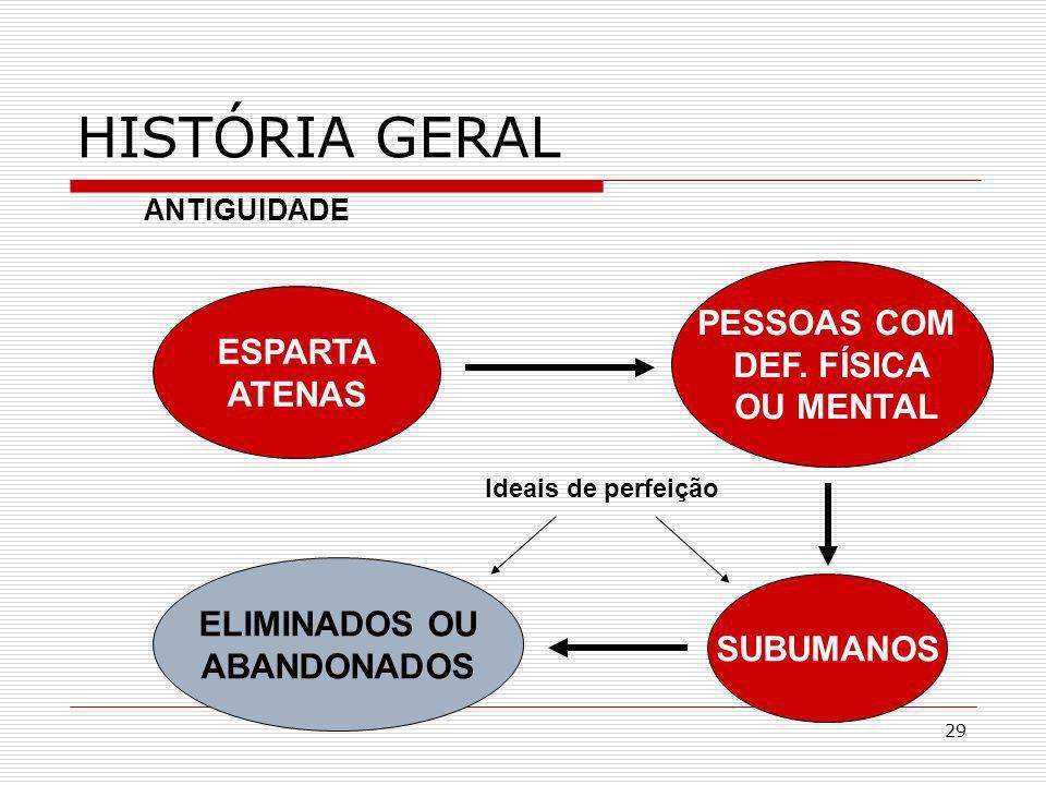 29 HISTÓRIA GERAL ANTIGUIDADE ESPARTA ATENAS PESSOAS COM DEF. FÍSICA OU MENTAL SUBUMANOS ELIMINADOS OU ABANDONADOS Ideais de perfeição