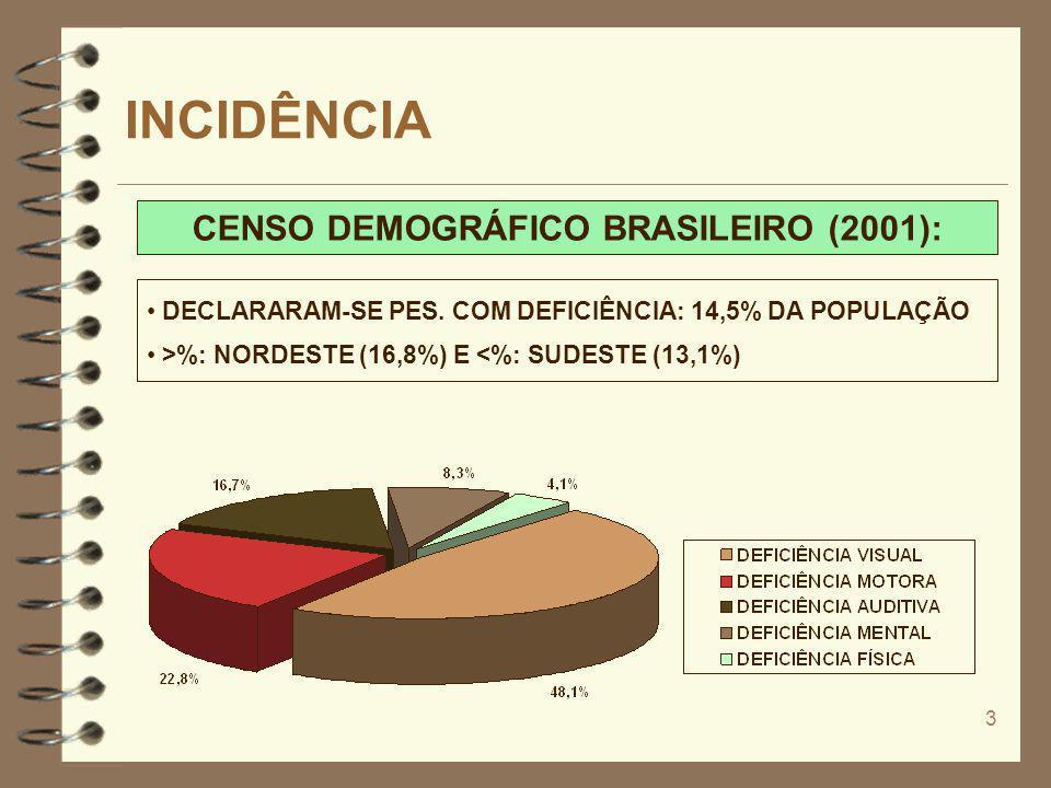 3 INCIDÊNCIA CENSO DEMOGRÁFICO BRASILEIRO (2001): DECLARARAM-SE PES. COM DEFICIÊNCIA: 14,5% DA POPULAÇÃO >%: NORDESTE (16,8%) E <%: SUDESTE (13,1%)