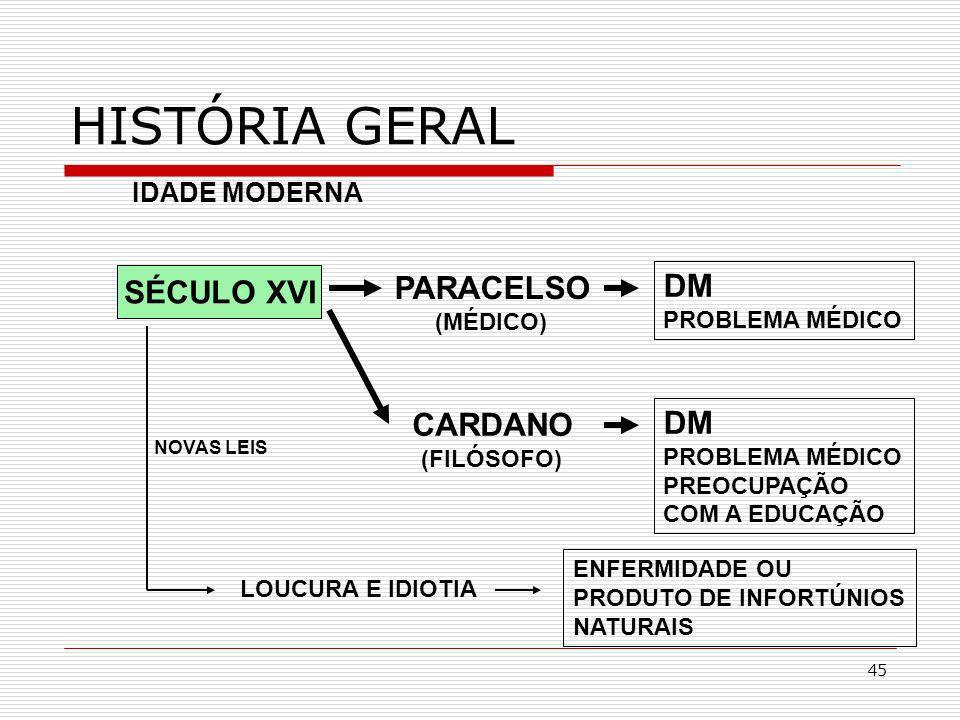 45 SÉCULO XVI HISTÓRIA GERAL PARACELSO (MÉDICO) IDADE MODERNA CARDANO (FILÓSOFO) DM PROBLEMA MÉDICO LOUCURA E IDIOTIA ENFERMIDADE OU PRODUTO DE INFORT