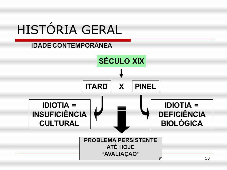 50 SÉCULO XIX HISTÓRIA GERAL ITARD IDADE CONTEMPORÂNEA IDIOTIA = DEFICIÊNCIA BIOLÓGICA PINEL X IDIOTIA = INSUFICIÊNCIA CULTURAL PROBLEMA PERSISTENTE A