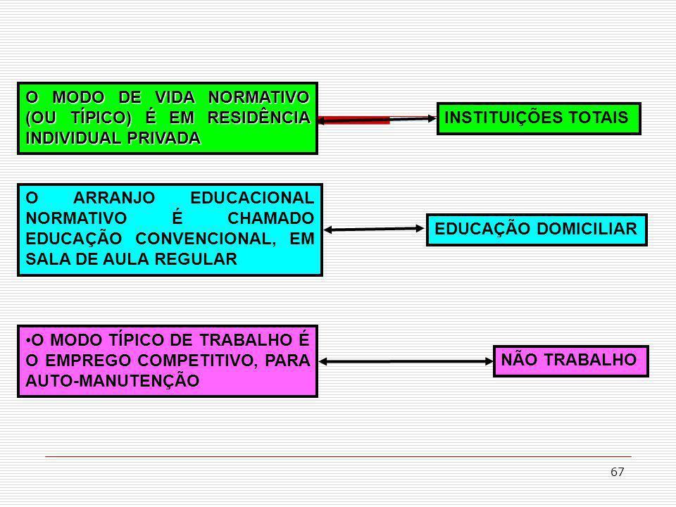67 O MODO DE VIDA NORMATIVO (OU TÍPICO) É EM RESIDÊNCIA INDIVIDUAL PRIVADA O ARRANJO EDUCACIONAL NORMATIVO É CHAMADO EDUCAÇÃO CONVENCIONAL, EM SALA DE