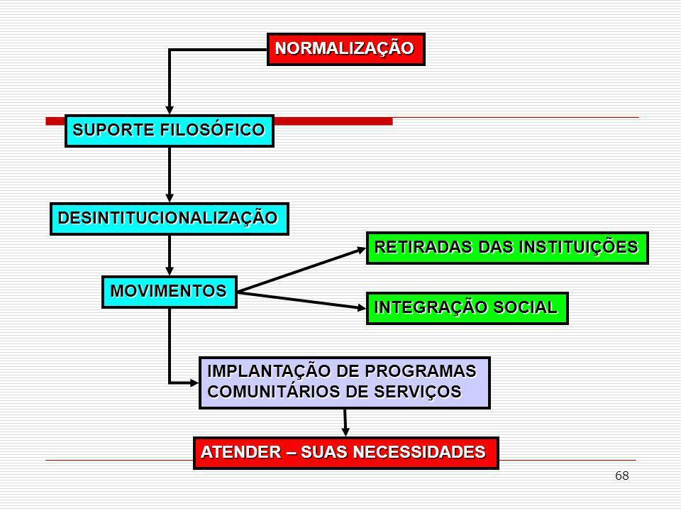 68 NORMALIZAÇÃO SUPORTE FILOSÓFICO MOVIMENTOS INTEGRAÇÃO SOCIAL DESINTITUCIONALIZAÇÃO IMPLANTAÇÃO DE PROGRAMAS COMUNITÁRIOS DE SERVIÇOS RETIRADAS DAS