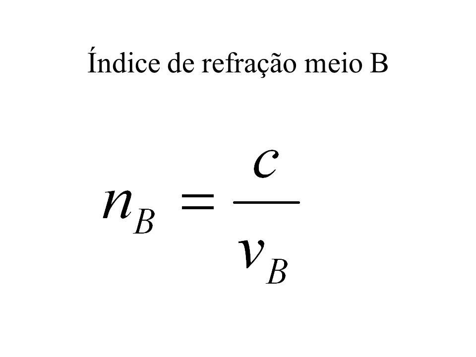 ÍNDICE DE REFRAÇÃO n é adimensional (não tem unidade); Para o vácuo, n vácuo =1 Para o ar, n ar ~ 1.