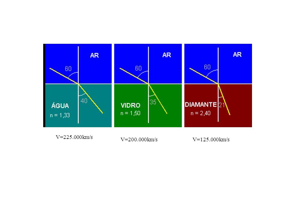 V=225.000km/s V=200.000km/sV=125.000km/s