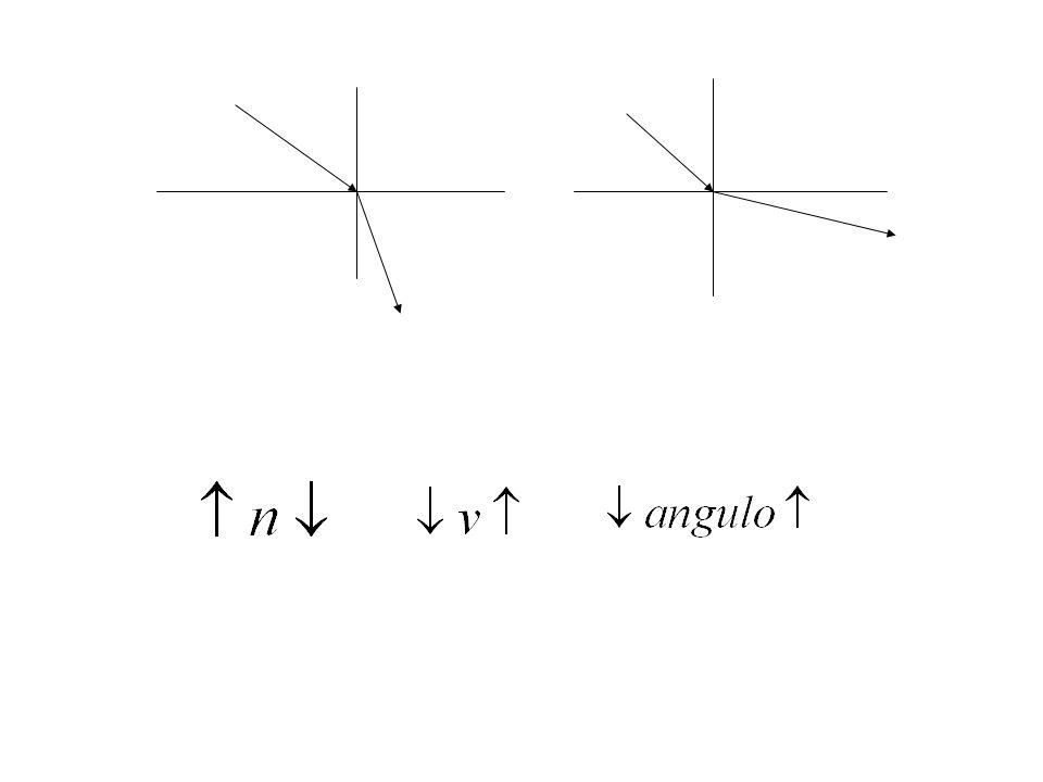 REFLEXÃO TOTAL Considere a luz passando de um meio mais refringente para um meio menos refringente (n1>n2) 1 2 1 2 1 2