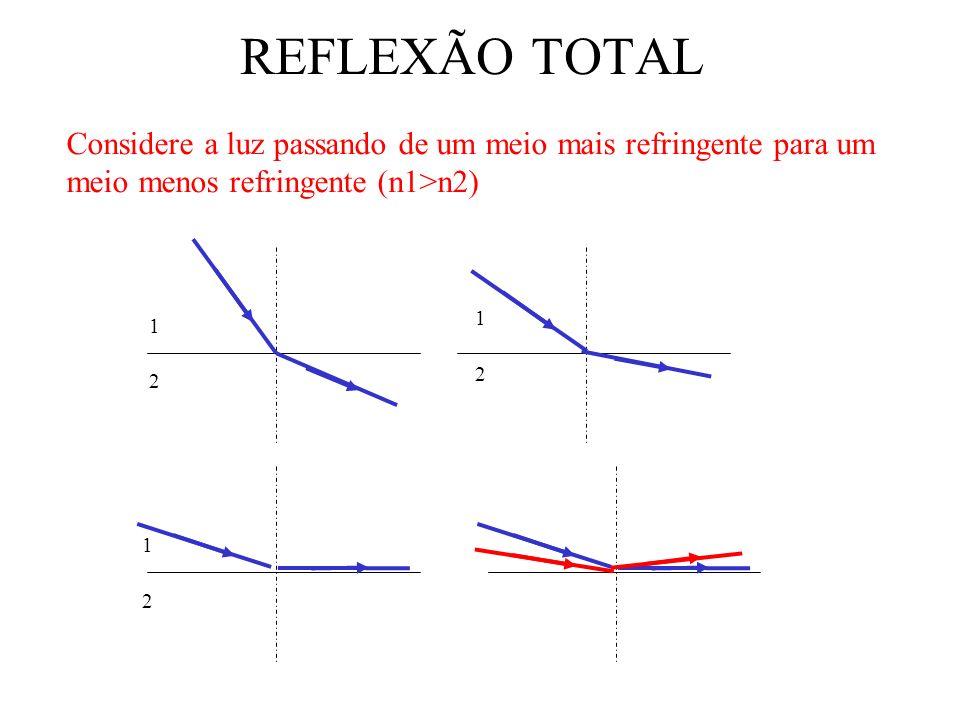 REFLEXÃO TOTAL DA LUZ – ÂNGULO LIMITE