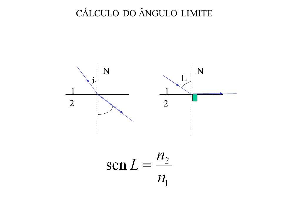 i 1 2 N 1 2 N L CÁLCULO DO ÂNGULO LIMITE