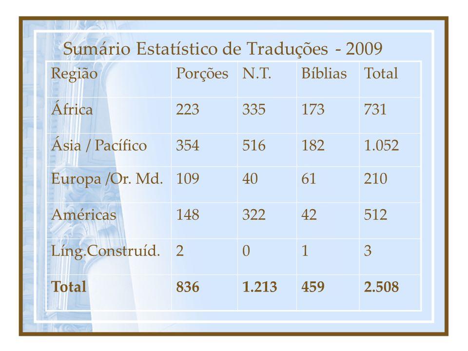 Sumário Estatístico de Traduções - 2009 RegiãoPorçõesN.T.BíbliasTotal África223335173731 Ásia / Pacífico3545161821.052 Europa /Or. Md.1094061210 Améri