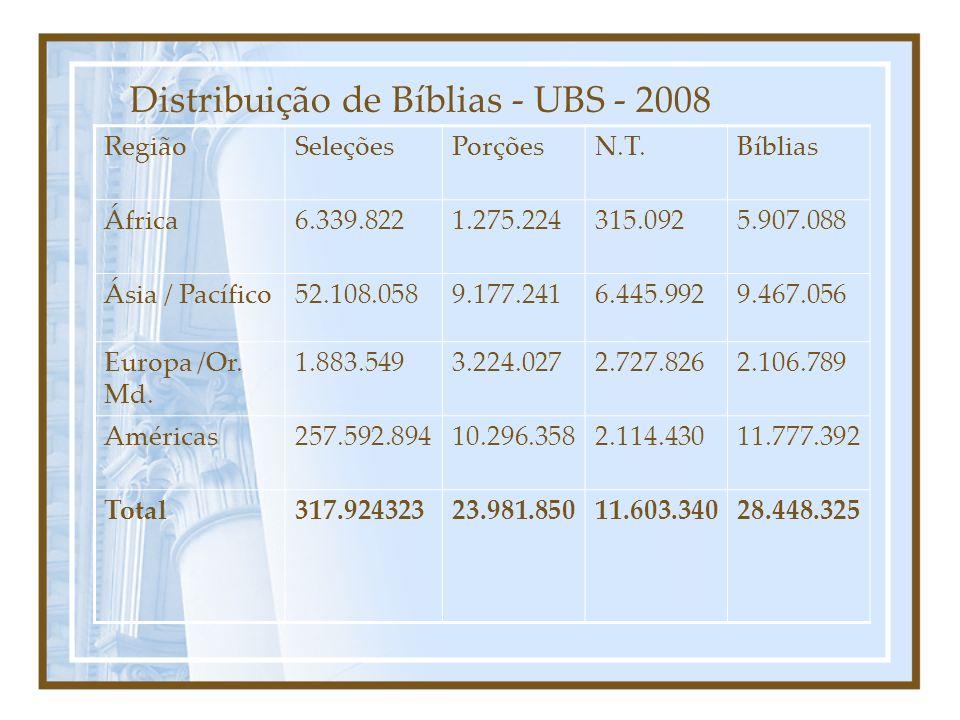 Distribuição de Bíblias - UBS - 2008 RegiãoSeleçõesPorçõesN.T.Bíblias África6.339.8221.275.224315.0925.907.088 Ásia / Pacífico52.108.0589.177.2416.445