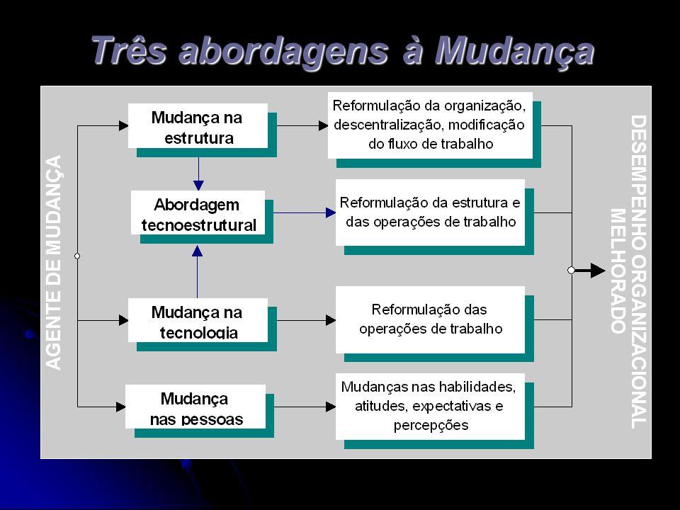 Três abordagens à Mudança AGENTE DE MUDANÇA DESEMPENHO ORGANIZACIONAL MELHORADO