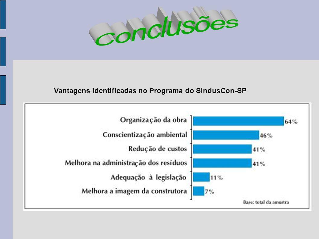 Vantagens identificadas no Programa do SindusCon-SP