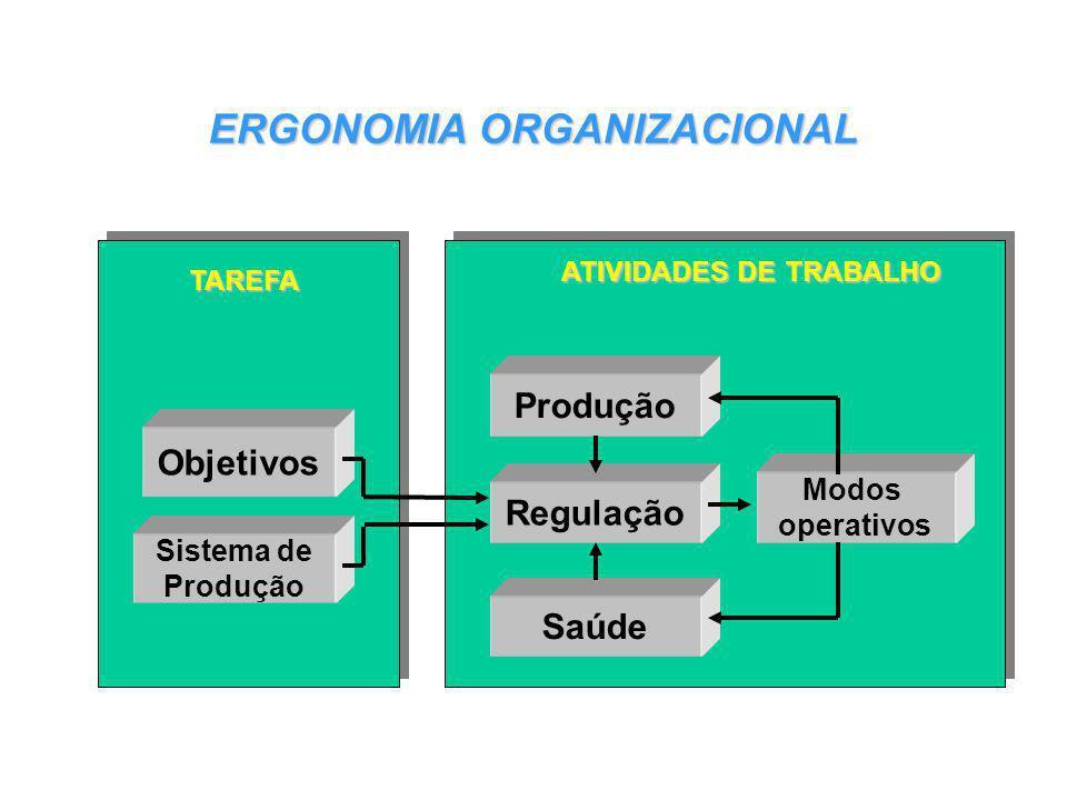 Objetivos Sistema de Produção Regulação Saúde Modos operativos TAREFA ATIVIDADES DE TRABALHO ERGONOMIA ORGANIZACIONAL