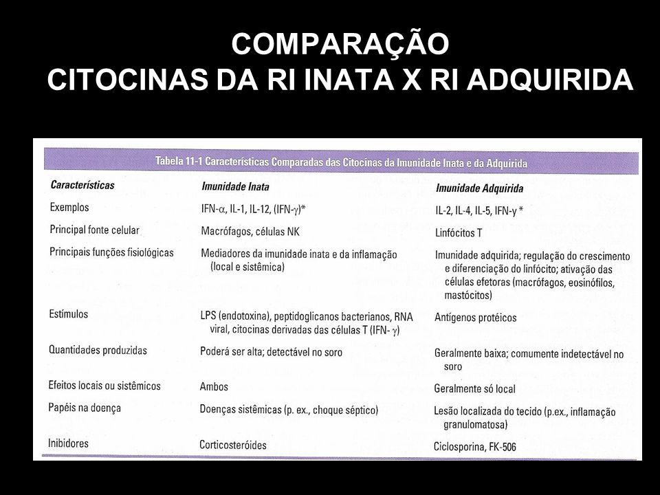 COMPARAÇÃO CITOCINAS DA RI INATA X RI ADQUIRIDA