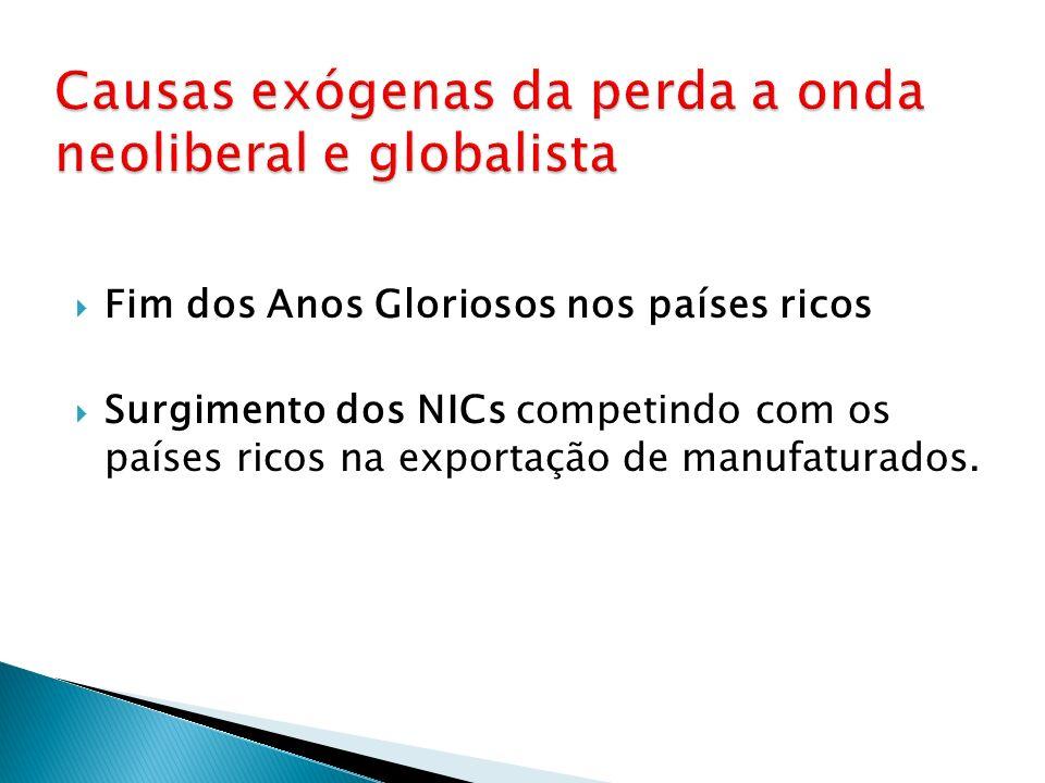 Fim dos Anos Gloriosos nos países ricos Surgimento dos NICs competindo com os países ricos na exportação de manufaturados.