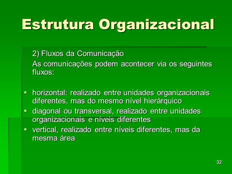 32 Estrutura Organizacional 2) Fluxos da Comunicação As comunicações podem acontecer via os seguintes fluxos: horizontal: realizado entre unidades org