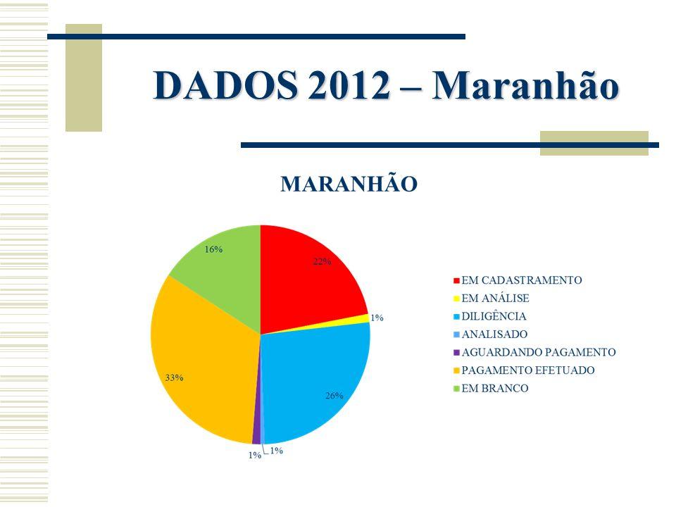 DADOS 2012 – Maranhão