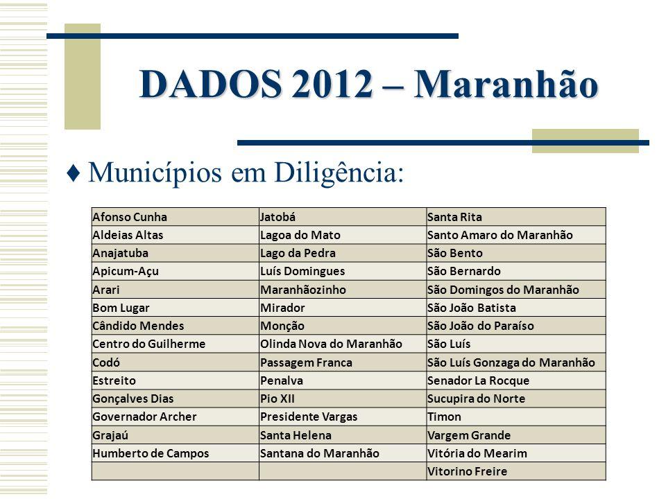 Municípios em Diligência: Afonso CunhaJatobáSanta Rita Aldeias AltasLagoa do MatoSanto Amaro do Maranhão AnajatubaLago da PedraSão Bento Apicum-AçuLuí