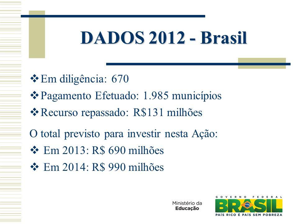 DADOS 2012 - Brasil Em diligência: 670 Pagamento Efetuado: 1.985 municípios Recurso repassado: R$131 milhões O total previsto para investir nesta Ação