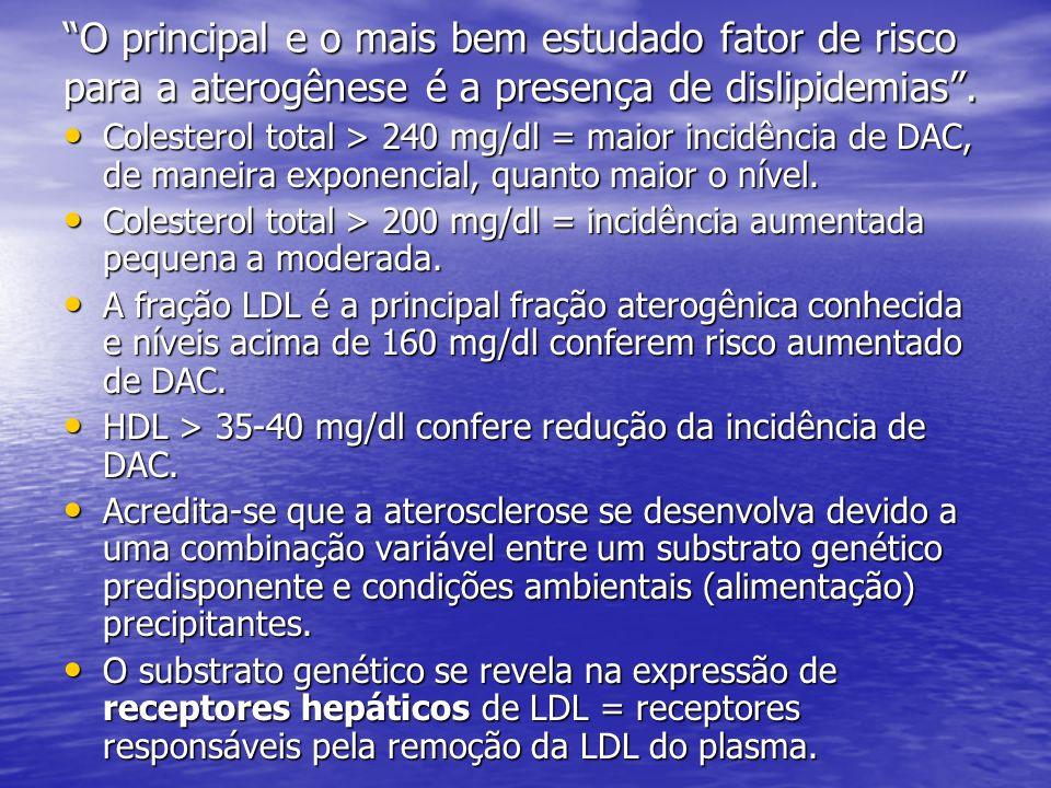 O principal e o mais bem estudado fator de risco para a aterogênese é a presença de dislipidemias. Colesterol total > 240 mg/dl = maior incidência de
