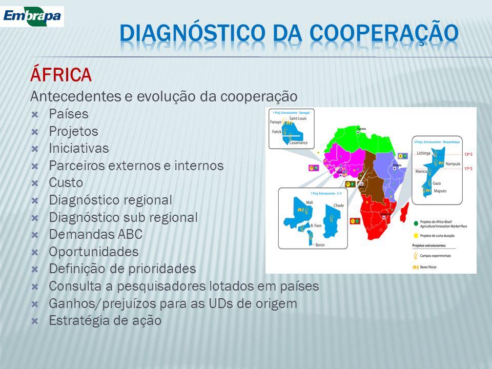 ÁFRICA Antecedentes e evolução da cooperação Países Projetos Iniciativas Parceiros externos e internos Custo Diagnóstico regional Diagnóstico sub regi