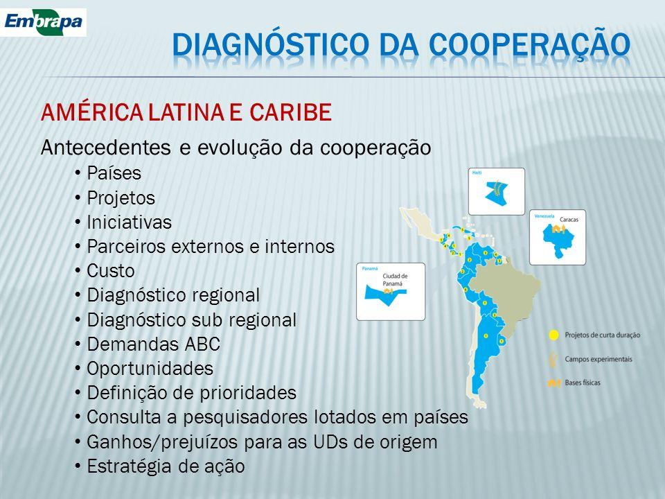 AMÉRICA LATINA E CARIBE Antecedentes e evolução da cooperação Países Projetos Iniciativas Parceiros externos e internos Custo Diagnóstico regional Dia