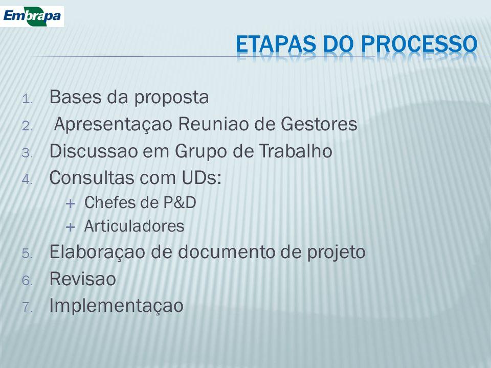 1. Bases da proposta 2. Apresentaçao Reuniao de Gestores 3. Discussao em Grupo de Trabalho 4. Consultas com UDs: Chefes de P&D Articuladores 5. Elabor