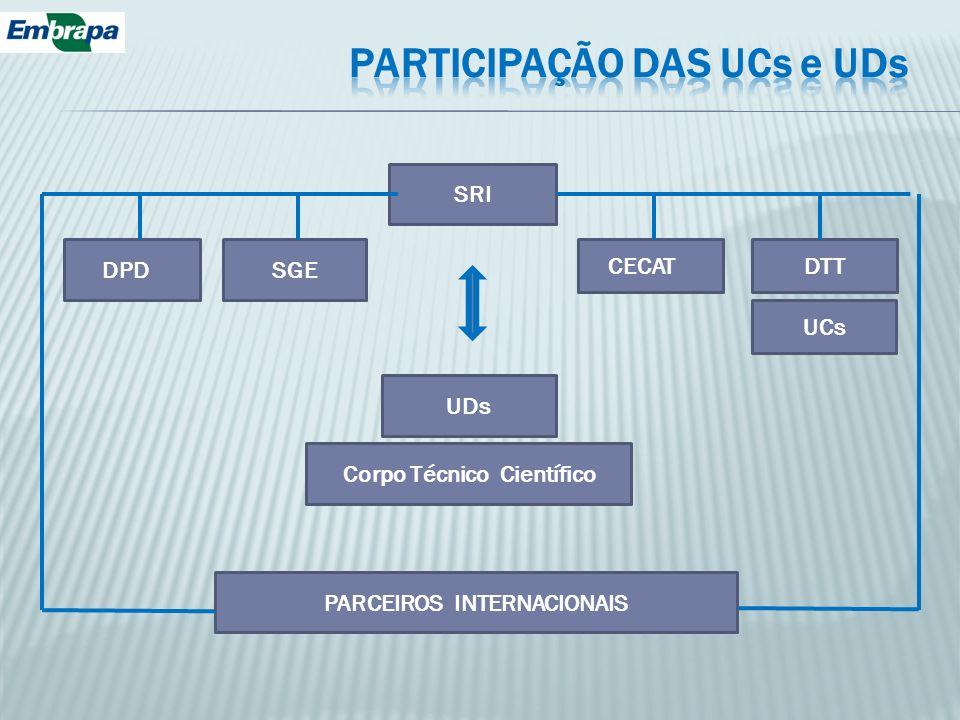 SRI CECATDTT SGE DPD UDs Corpo Técnico Científico PARCEIROS INTERNACIONAIS UCs