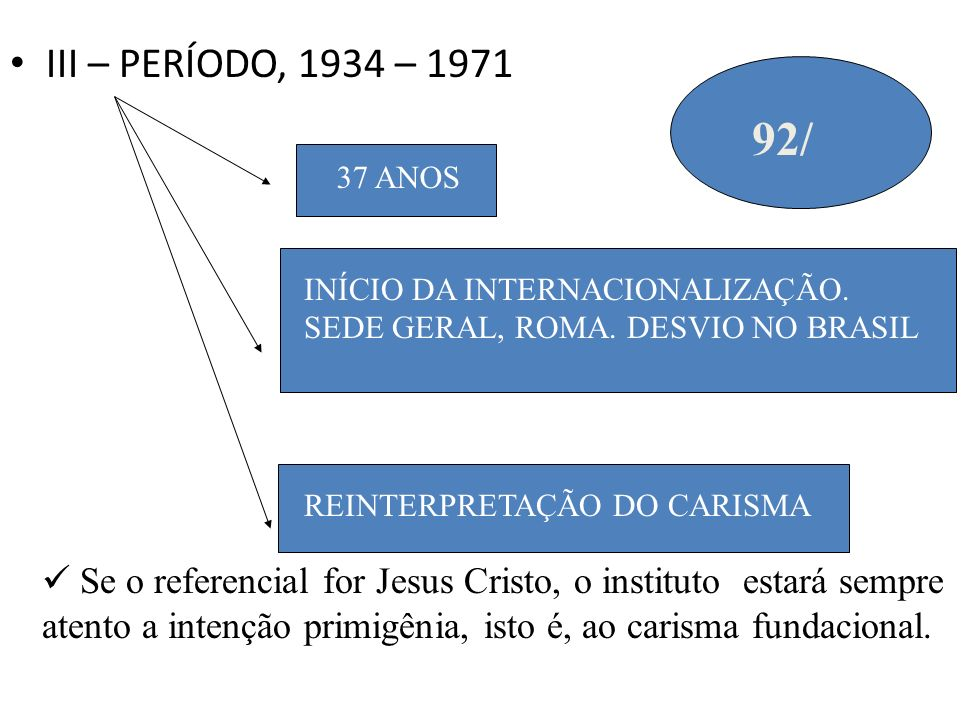 III – PERÍODO, 1934 – 1971 37 ANOS INÍCIO DA INTERNACIONALIZAÇÃO. SEDE GERAL, ROMA. DESVIO NO BRASIL REINTERPRETAÇÃO DO CARISMA 92/ Se o referencial f