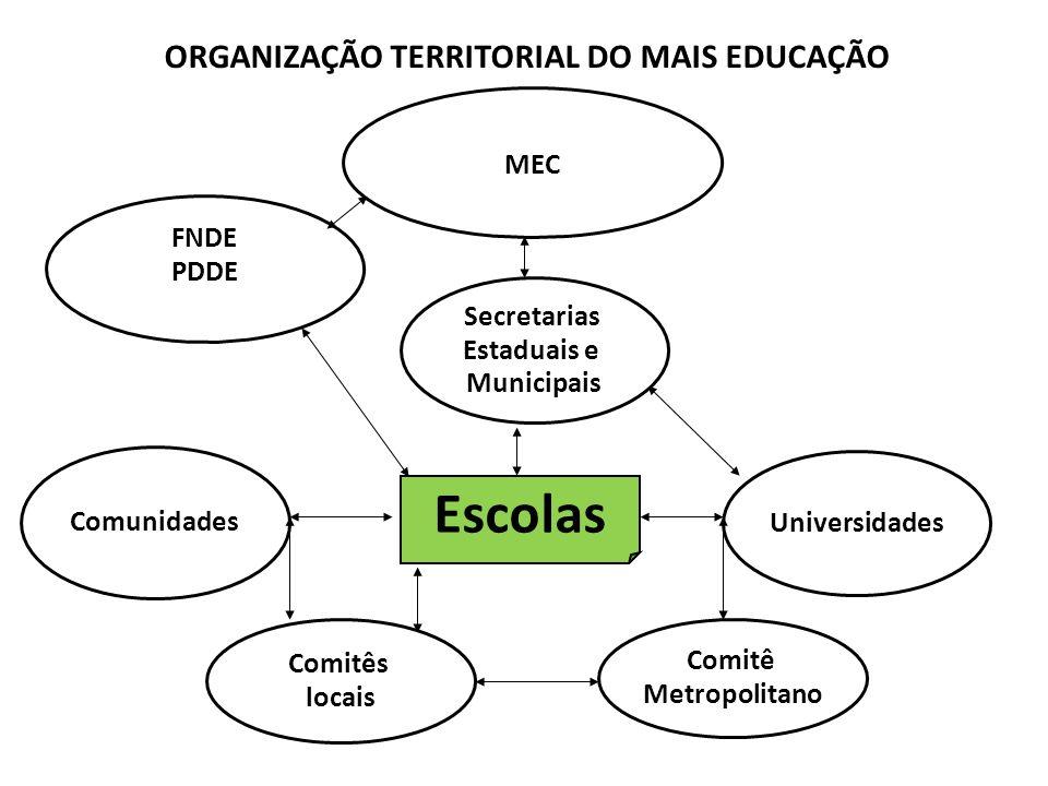 Comitê Metropolitano FNDE PDDE Comunidades Comitês locais Escolas Universidades ORGANIZAÇÃO TERRITORIAL DO MAIS EDUCAÇÃO MEC Secretarias Estaduais e M
