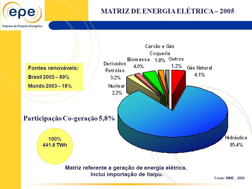 Fonte: MME - 2006 Matriz referente a geração de energia elétrica. Inclui importação de Itaipu. 100% 441.6 TWh Fontes renováveis: Brasil 2005 – 89% Mun